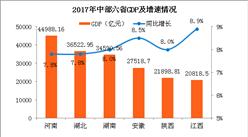2017中部六省GDP大比拼:河南遥遥领先 湖北湖南穷追猛打(附图表)