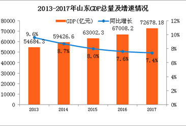 2017年山东经济运行情况分析:GDP增长7.4% 增速连续7年下降(附图表)