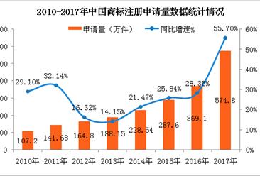中国商标注册数据盘点:2017年申请量突破500万  连续16年居世界第一(图表)