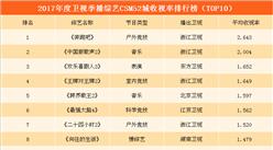 2017年度卫视季播综艺CSM52城收视率排名:浙江卫视《奔跑吧》高居榜首