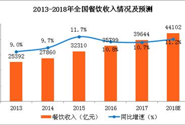 餐饮行业占比逐年上升 2018年全国餐饮收入将突破44000亿元