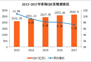 2017年青海经济运行情况分析:GDP同比增长7.3%(附图表)