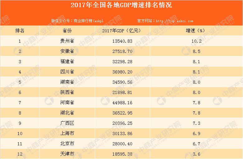12年各省市gdp_12省份2017年GDP增速出炉除京津沪外均跑赢全国