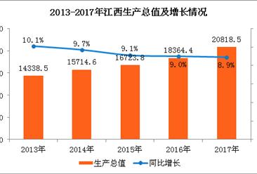 2017年江西省经济运行情况分析:GDP增长8.9%(附图表)