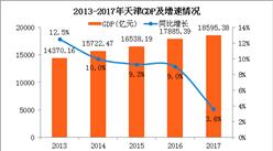 2017年天津经济数据分析:GDP增速仅3.6% 预计重庆将赶超天津(附图表)