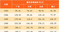 广东/江苏/山东/浙江四省服务业对比分析:广东连续33年居全国首位