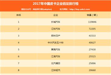 2017年皮卡企业销量排行榜:长城皮卡/江铃/郑州日产前三(附排名)