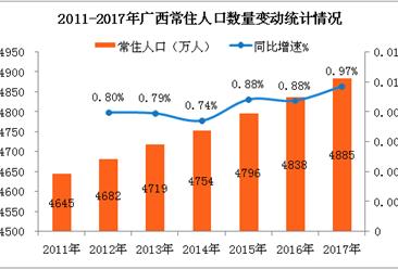 2017年广西人口数据统计:全区常住人口达4885万  出生率增至15.14‰ (附图表)