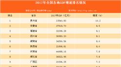 12省份2017年GDP增速大比拼: 除京津滬外均跑贏全國