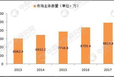 工商总局:2017年底中国市场主体达到9800万户