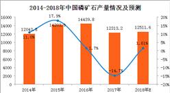 2017年1-12月磷礦石產量分析:磷礦石產量增長0.6%(附圖表)