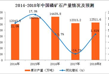 2017年1-12月磷矿石产量分析:磷矿石产量增长0.6%(附图表)