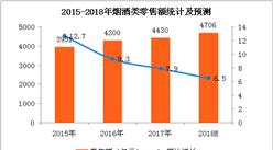 2017年烟酒消费数据统计及2018年预测:2018年烟酒零售额将超4700亿