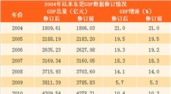 2004年以來東莞GDP數據修訂情況:GDP增量逐年走高(附圖表)
