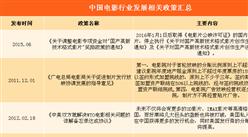 2018年中国电影行业政策汇总及电影票房预测(附图表)