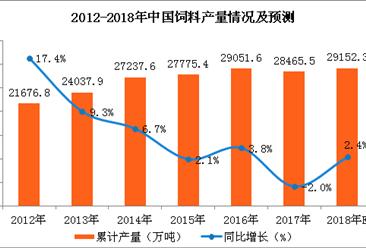 2018年一季度饲料产量分析及2018年预测:2018年饲料产量将近3亿吨(附图表)