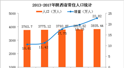 2017年陜西省常住人口3836萬 男性比女性多124萬(附圖表)