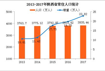 2017年陕西省常住人口3836万 男性比女性多124万(附图表)