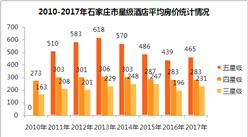 2017年石家庄市星级酒店经营数据分析(附图表)