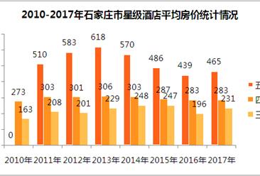 2017年石家莊市星級酒店經營數據分析(附圖表)