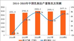 2018年一季度乳制品产量分析及2018年预测:产量同比增长15.4%(附图表)