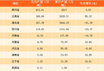 2017年12月全国各省市磷矿石产量排行榜(附榜单)