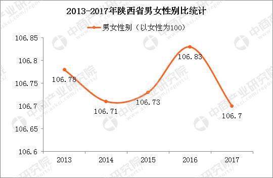 陕西常住人口_2018年陕西省常住人口发展概况