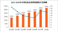 化妝品消費市場熱度不減 韓國國內免稅店銷售額刷新歷史最高紀錄