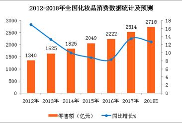 化妆品消费市场热度不减 韩国国内免税店销售额刷新历史最高纪录