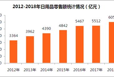 2018年全国日用品消费预测:日用品零售额有望突破6000亿元(图表)