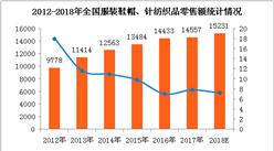 全國服裝、紡織品類消費市場分析及預測:2018年零售額將超1.5萬億(附圖表)