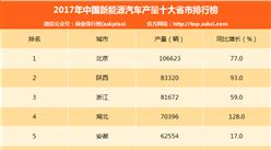 2017年新能源汽车产量十大省市排行榜:北京第一 产量超10万辆(附排名)