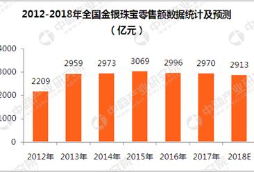 金银珠宝消费比重连续4年下降   2018年零售额将为2913亿元(附图表)