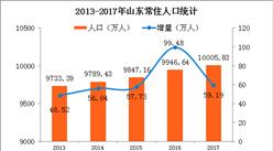 2017年山東省常住人口突破1億 城鎮化率突破60%(附圖表)
