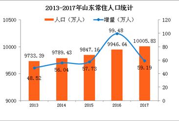 2017年山东省常住人口突破1亿 城镇化率突破60%(附图表)