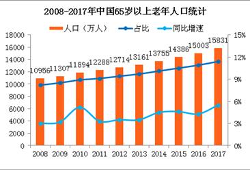 2017年中国人口老龄化现状:65岁以上老年人口占总人口11.4%(附图表)