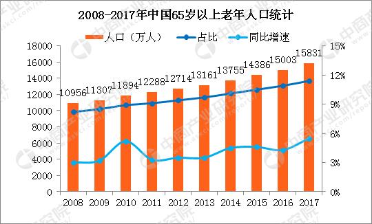 2017年中国老年人口_2017年中国人口老龄化现状:65岁以上老年人口占总人口11