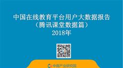 2018年中国在线教育平台用户大数据报告(腾讯课堂数据篇)