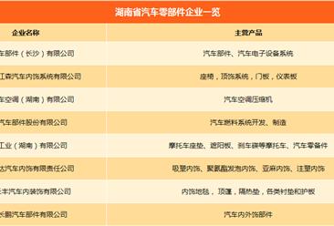 湖南省汽车产业链主机厂/零部件企业名录汇总一览(附各车企产能情况)
