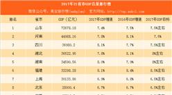 21省份2017年GDP数据出炉:上海山东等地经济突破自我(附图表)