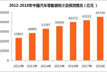 2018年汽车消费市场预测:全国汽车零售额将超4.5万亿(附图表)
