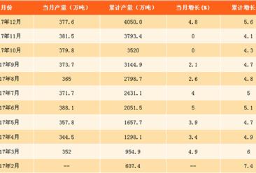 2017年全国纱产量数据分析:超半数省份纱产量现下滑(附图表)