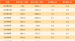 2017年软饮料产量数据分析:软饮料产量突破18000万吨(附图表)