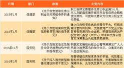 住房租赁市场迎政策红利 2018年国家及各省市住房租赁政策盘点