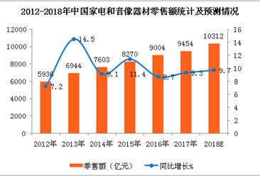 家电和音像器材消费比重首次跌破3%  2018年零售额将达万亿(图表)