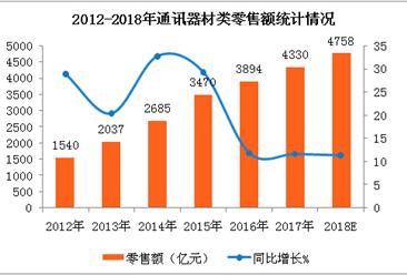 全国通讯器材消费比重六连涨   2018年通讯器材零售额将达4758亿元(附图表)