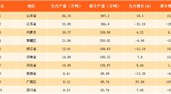 2017年中國各省市燒堿產量分析:廣西燒堿產量增速第一(附榜單)