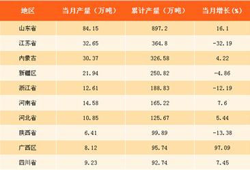 2017年中国各省市烧碱产量分析:广西烧碱产量增速第一(附榜单)