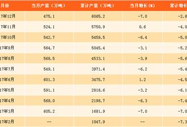 2017年化肥产量分析及2018年预测:氮磷钾化肥产量下跌2.6%(附图表)