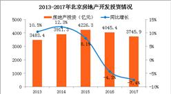 2017年北京市房地产市场运行情况:开发投资增速连续3年下滑(附图表)